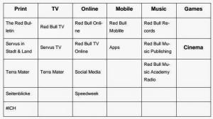 Das Red Bull Media House in der Matrix-Organisation